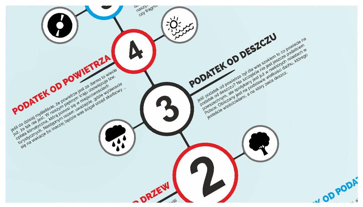 5 najdziwniejszych polskich podatków